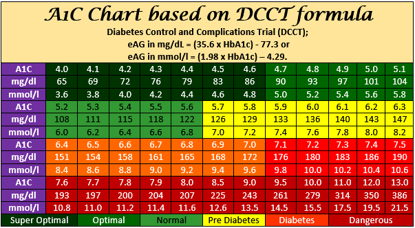 a1c-chart-dcct