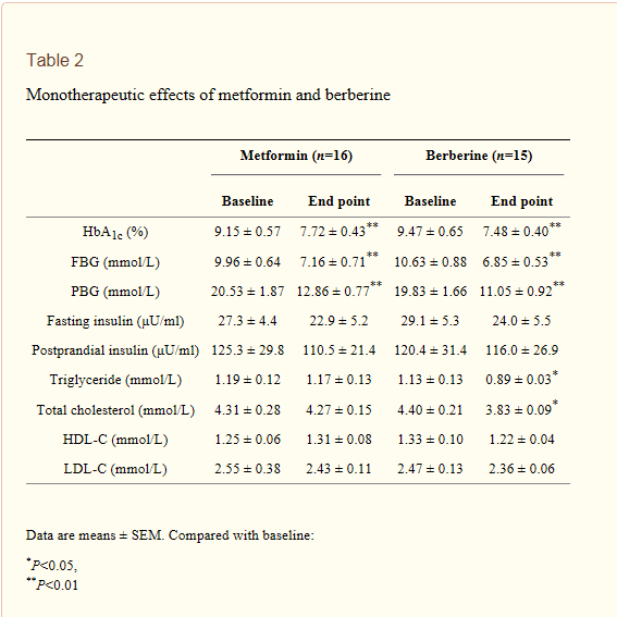 Comparison of Metformin and Berberine