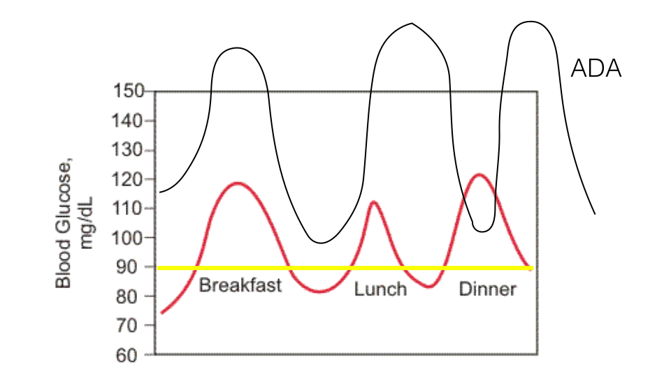 glucose fluctuations